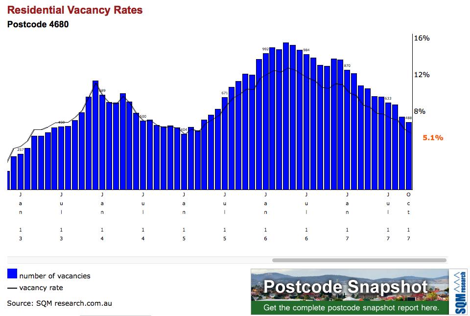 Vacancy Rates Gladstone