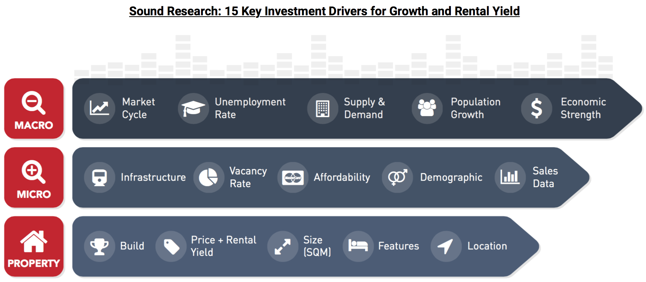 15 Key Drivers for Growth