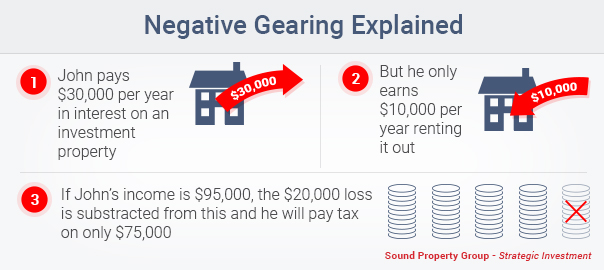 Negative Gearing Infographics