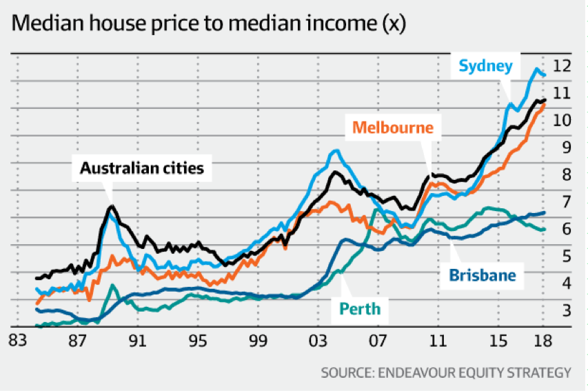 How Is The Lending Market Influencing Property Prices