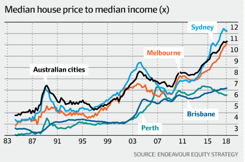 house prices vs income