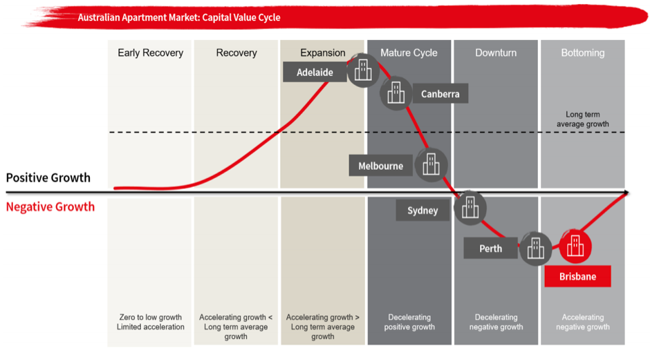 Capital value cycle JLL