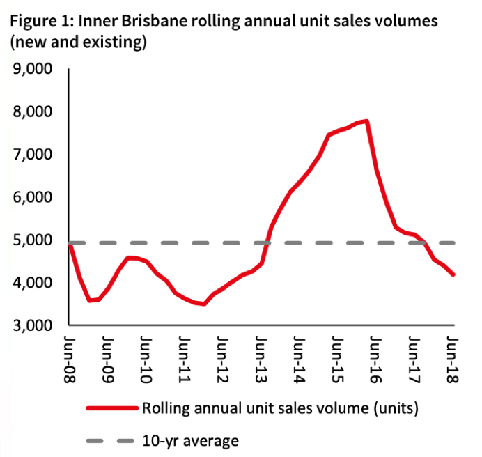 Brisbane unit sales volumes