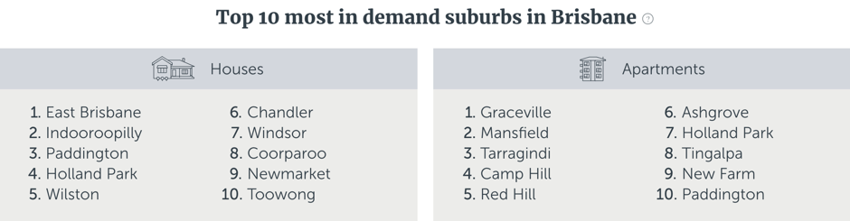 Top 10 suburbs Brisbane